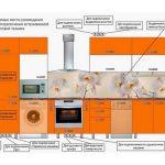 Как разместить розетки в кухне